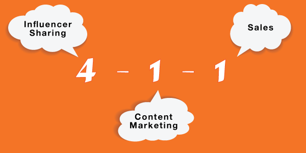 4-1-1 Content Marketing